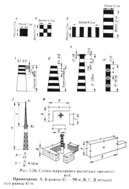 Схема маркировки высотных