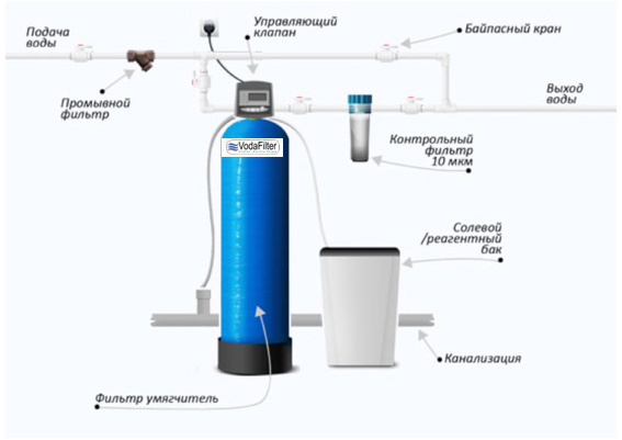Умягчение воды необходимо для