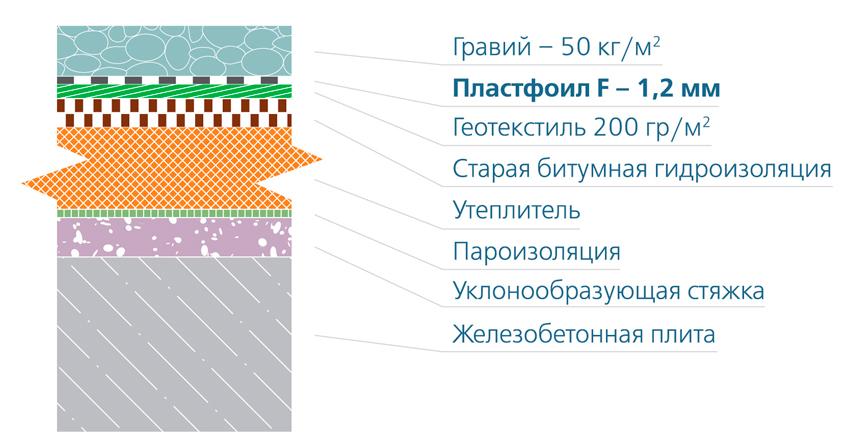 Пластфоил (Plastfoil)