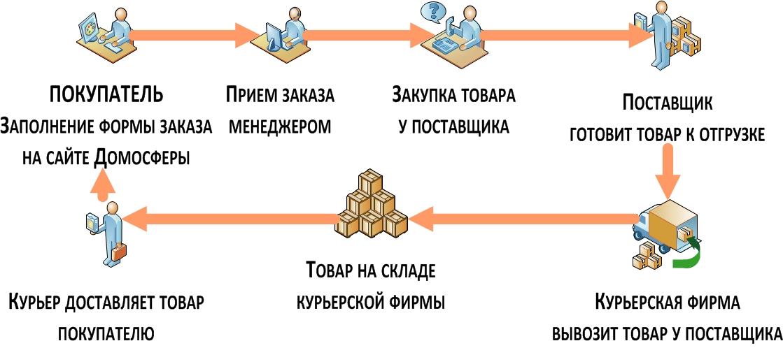 Выполнение заказа покупателя и