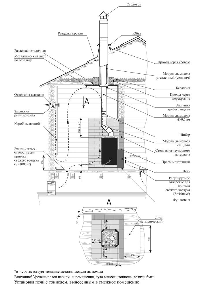 Схемы установки печи