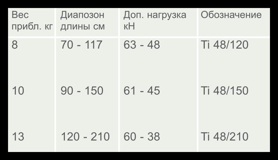 Характеристики траншейной распорки TITAN 48