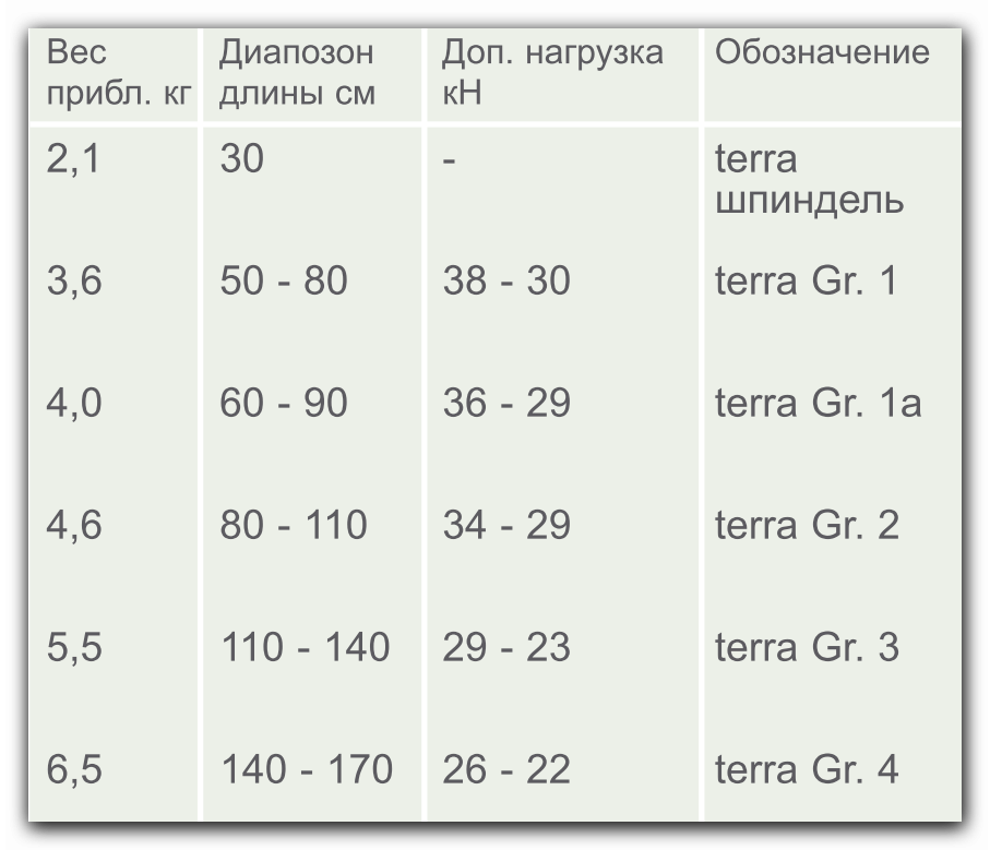 Характеристики распорки TITAN TERRA