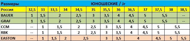 Таблица размеров юношеских хоккейных коньков