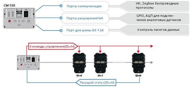Описание контроллера Robotis CM-530