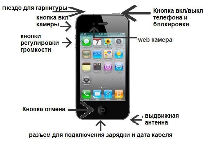 Инструкция iphone 4g китай