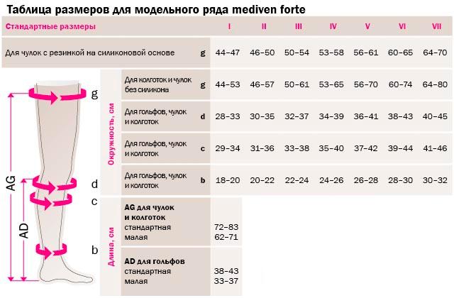 Таблица размеров для модельного ряда mediven forte