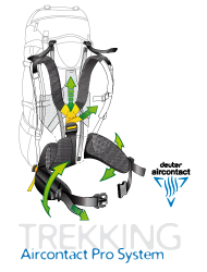 Deuter Aircontact Pro System
