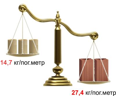керамические дымоходы Effe2 максимум дымохода минимум декораций
