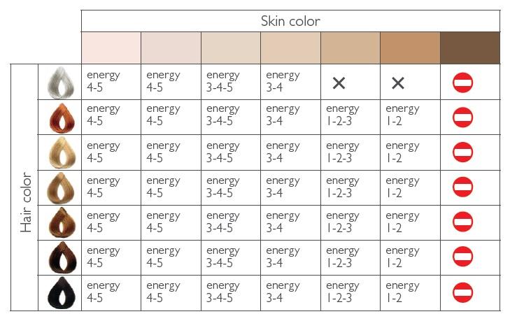 Фотоэпилятор Silkn Glide 150K удаляет любой тип волос, кроме седых