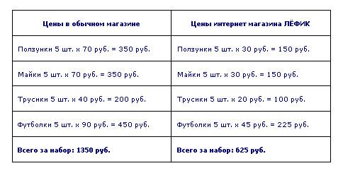 Сравните наши цены и цены в магазине