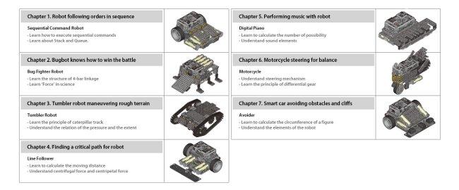 Примеры моделей Bioloid STEM