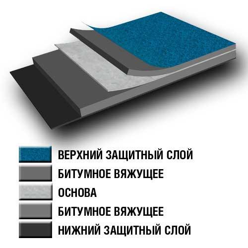 ВиллаЭласт - изображение слоев материала
