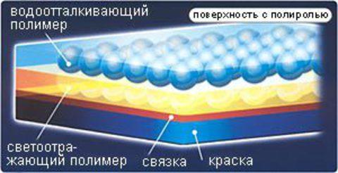 Полироль для обновления лакокрасочного покрытия CARALL K-48