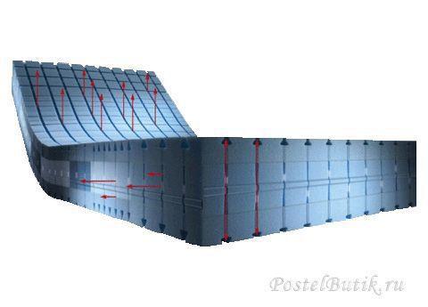 Матрас ортопедический Hulsta Air Dream 7000 200x200 до 100 кг
