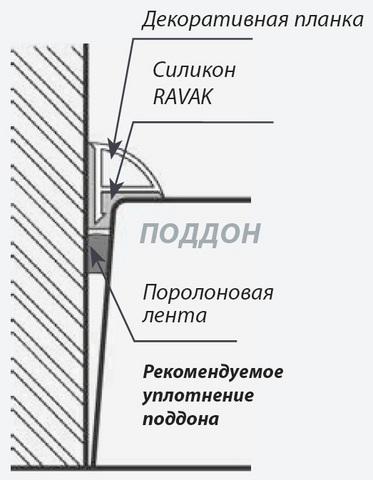 Ravak Kaskada монтажный набор для душевых поддонов