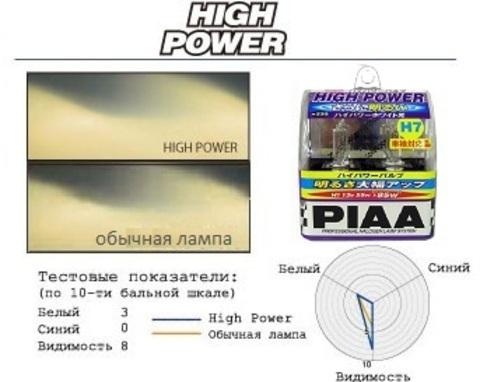 Галогенные лампы PIAA Н3С H-180 (3200K)