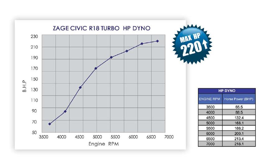 Dyno test info