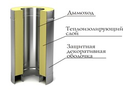Сэндвич TMF ф200/300, 1м, 0,5мм, н/н, т2