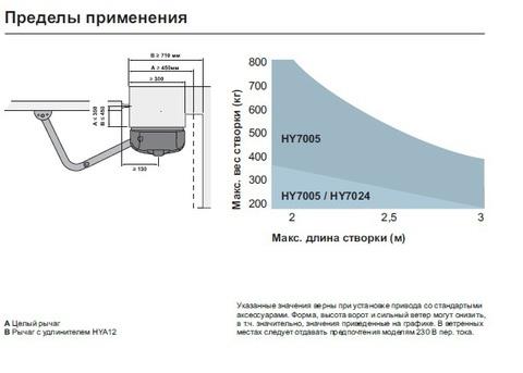 Комплект Nice Hyppo7005 KCE(Италия)