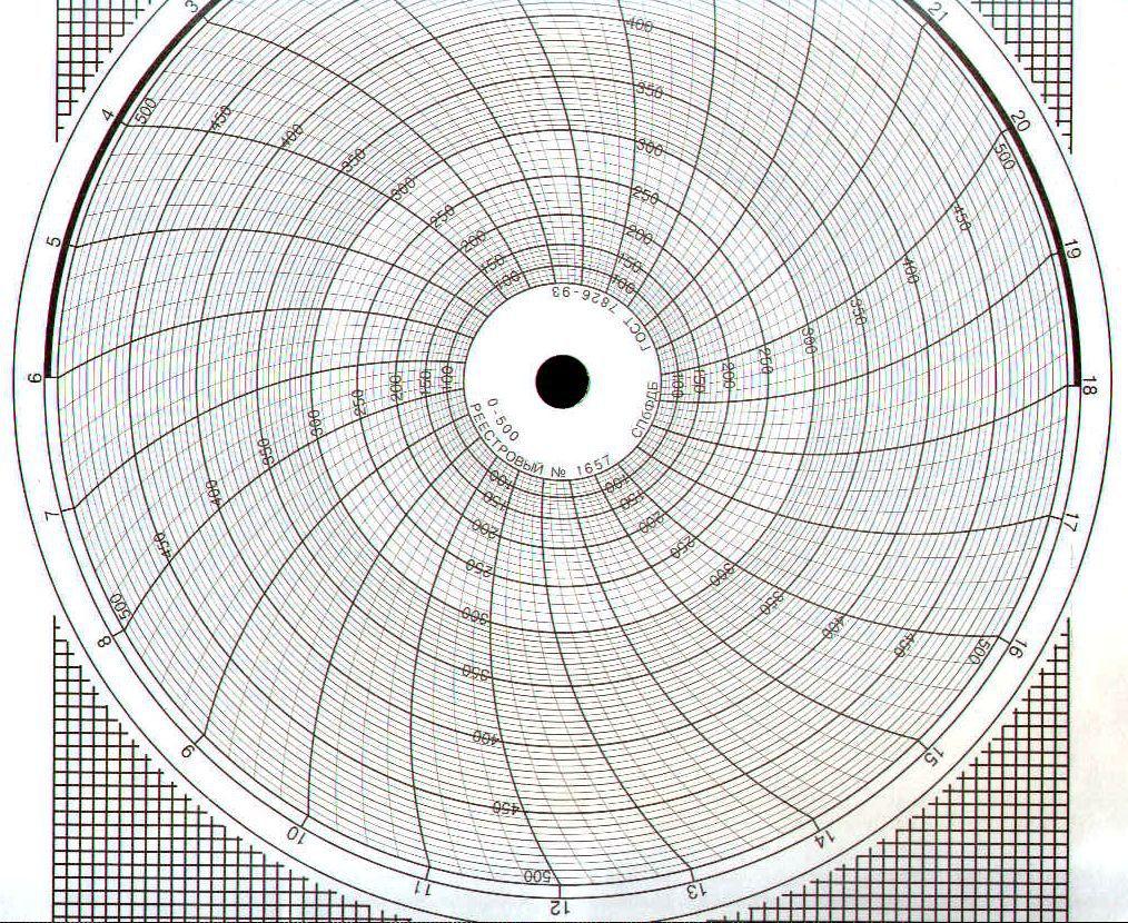 Диаграммные диски, реестровый № 1657