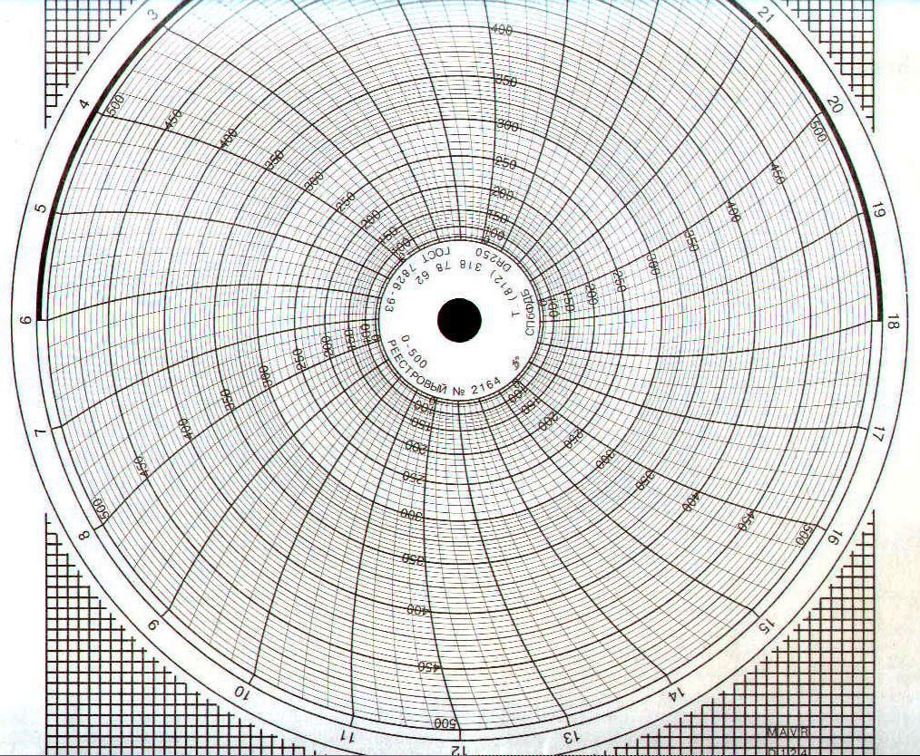 Диаграммные диски, реестровый № 2164