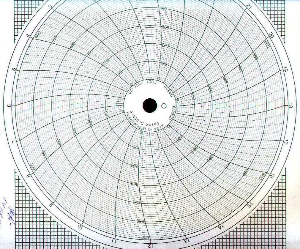 Диаграммные диски, реестровый № 2217