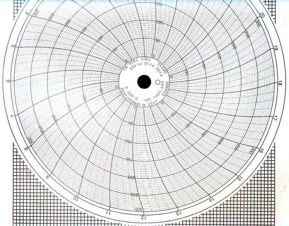 Диаграммные диски, реестровый № 2247