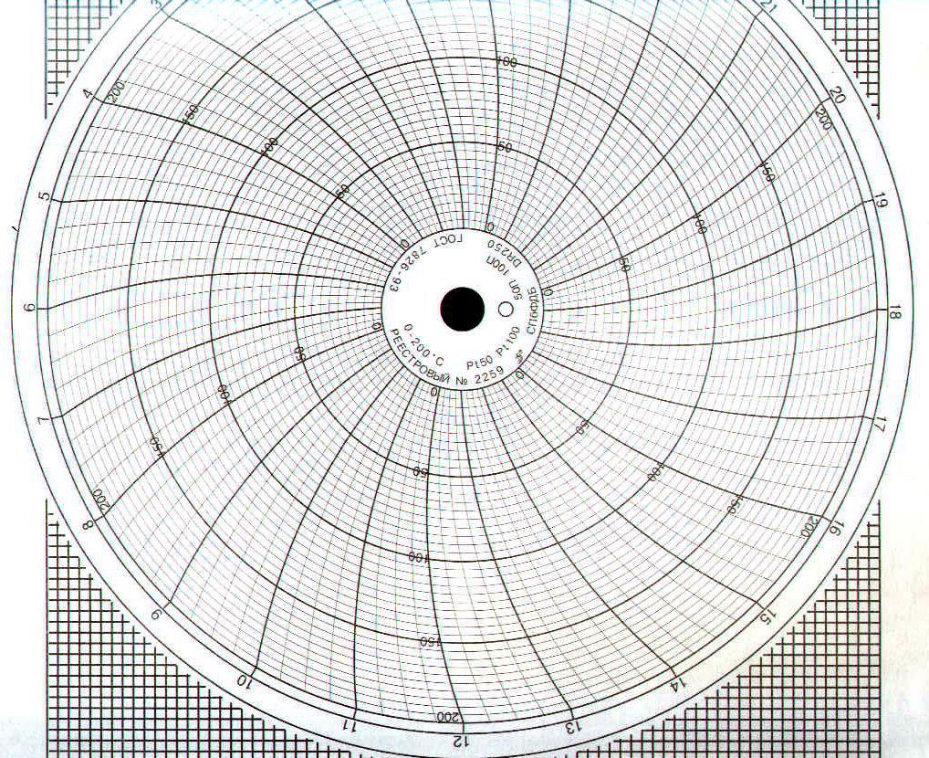 Диаграммные диски, реестровый № 2259