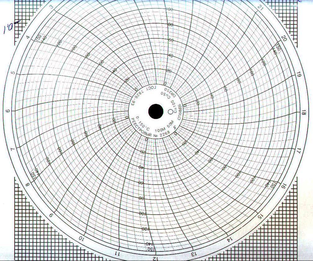 Диаграммные диски, реестровый № 2268