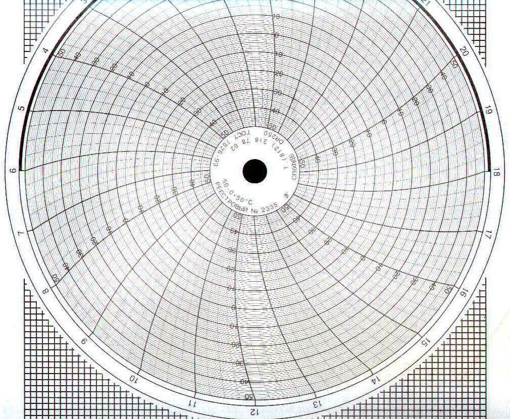 Диаграммные диски, реестровый № 2335