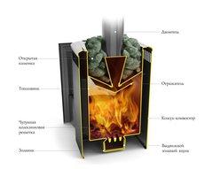 Печь Термофор Компакт витра