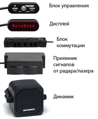 Антирадар (радар-детектор) Beltronics STI-R Plus