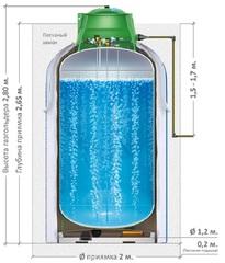 Газгольдер вертикальный 2250 литров